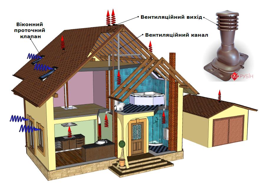 Схема вентиляції з вентвиходом Кронопласт