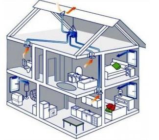 Вентиляція будинку